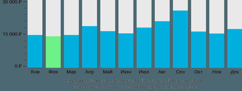 Динамика стоимости авиабилетов из Тель-Авива в Киев по месяцам
