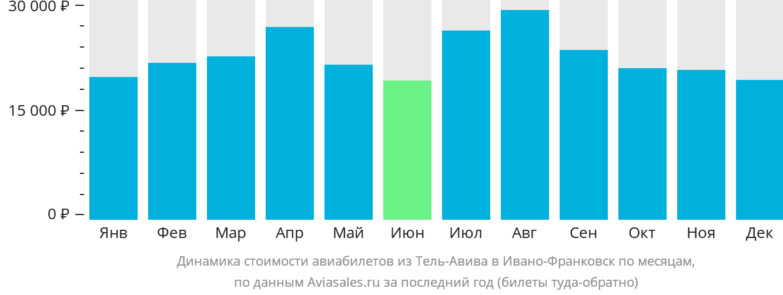 Динамика стоимости авиабилетов из Тель-Авива в Ивано-Франковск по месяцам