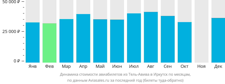 Динамика стоимости авиабилетов из Тель-Авива в Иркутск по месяцам