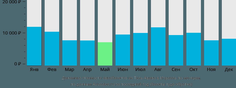 Динамика стоимости авиабилетов из Тель-Авива в Израиль по месяцам