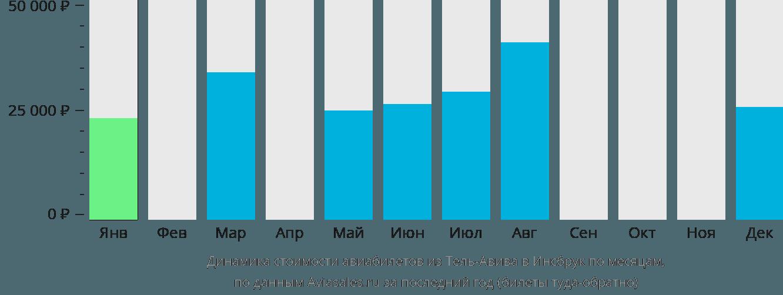 Динамика стоимости авиабилетов из Тель-Авива в Инсбрук по месяцам