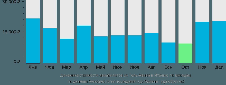 Динамика стоимости авиабилетов из Тель-Авива в Италию по месяцам