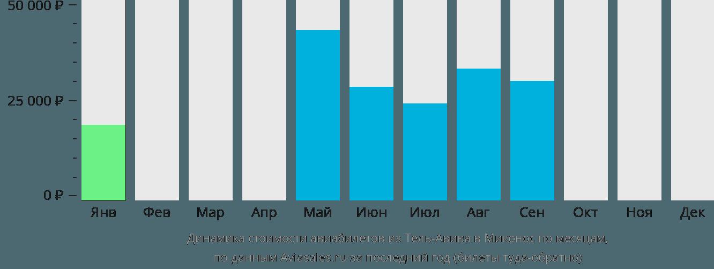 Динамика стоимости авиабилетов из Тель-Авива в Миконос по месяцам