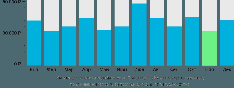 Динамика стоимости авиабилетов из Тель-Авива в Йоханнесбург по месяцам