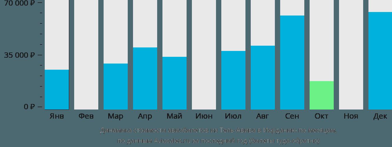Динамика стоимости авиабилетов из Тель-Авива в Иорданию по месяцам