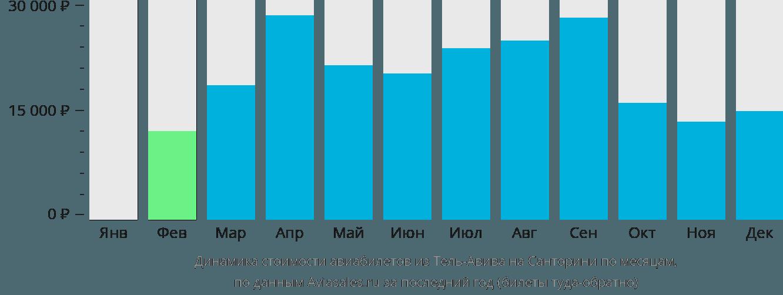 Динамика стоимости авиабилетов из Тель-Авива на Санторини по месяцам