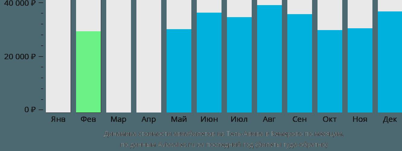 Динамика стоимости авиабилетов из Тель-Авива в Кемерово по месяцам