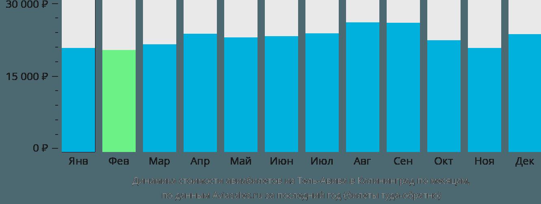 Динамика стоимости авиабилетов из Тель-Авива в Калининград по месяцам