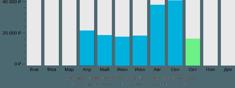 Динамика стоимости авиабилетов из Тель-Авива в Кос по месяцам