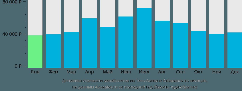 Динамика стоимости авиабилетов из Тель-Авива в Хабаровск по месяцам