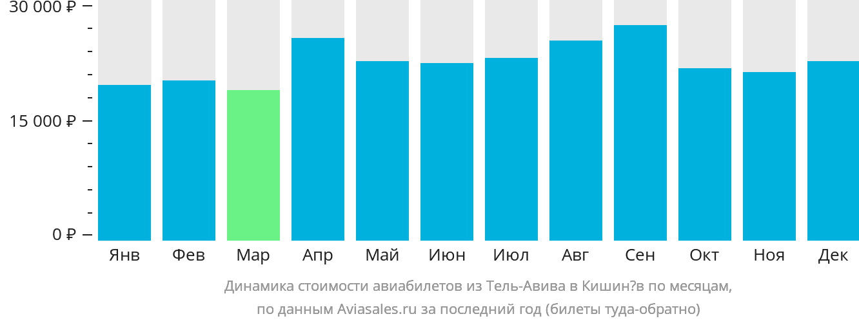 Динамика стоимости авиабилетов из Тель-Авива в Кишинёв по месяцам