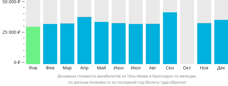 Динамика стоимости авиабилетов из Тель-Авива в Красноярск по месяцам