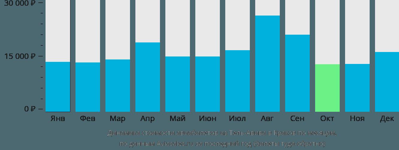 Динамика стоимости авиабилетов из Тель-Авива в Краков по месяцам