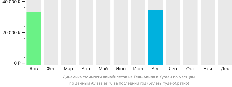 Динамика стоимости авиабилетов из Тель-Авива в Курган по месяцам