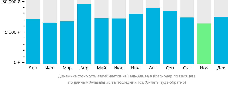Динамика стоимости авиабилетов из Тель-Авива в Краснодар по месяцам