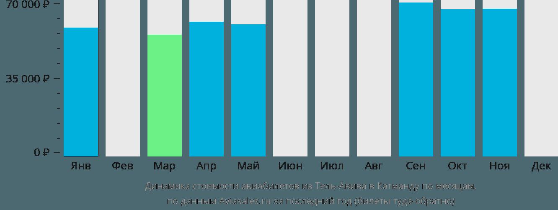 Динамика стоимости авиабилетов из Тель-Авива в Катманду по месяцам
