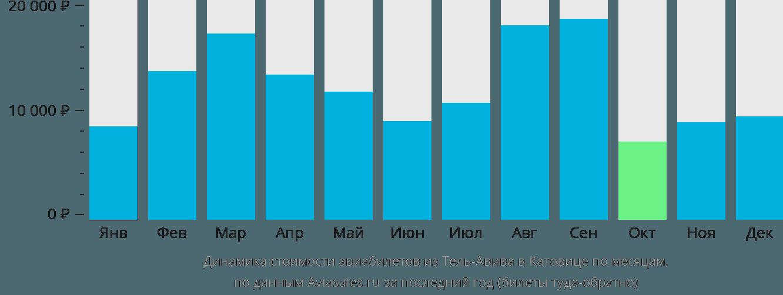 Динамика стоимости авиабилетов из Тель-Авива в Катовице по месяцам