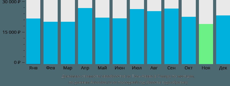 Динамика стоимости авиабилетов из Тель-Авива в Самару по месяцам