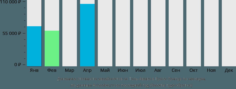 Динамика стоимости авиабилетов из Тель-Авива в Куала-Лумпур по месяцам