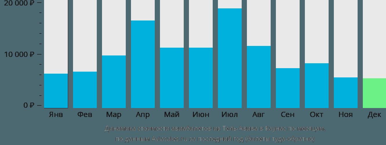 Динамика стоимости авиабилетов из Тель-Авива в Каунас по месяцам
