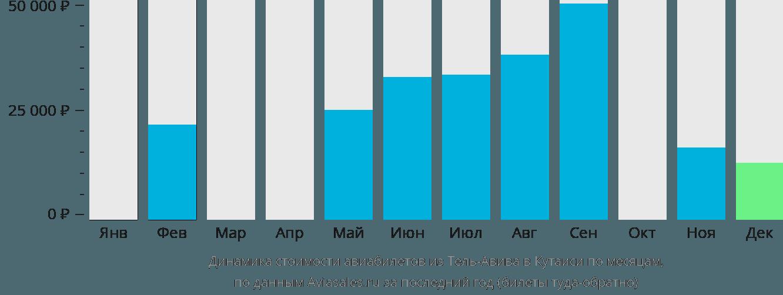 Динамика стоимости авиабилетов из Тель-Авива в Кутаиси по месяцам