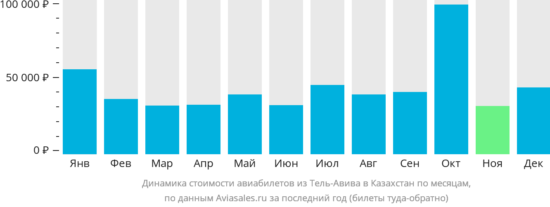 Динамика стоимости авиабилетов из Тель-Авива в Казахстан по месяцам