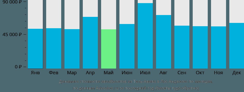 Динамика стоимости авиабилетов из Тель-Авива в Лос-Анджелес по месяцам