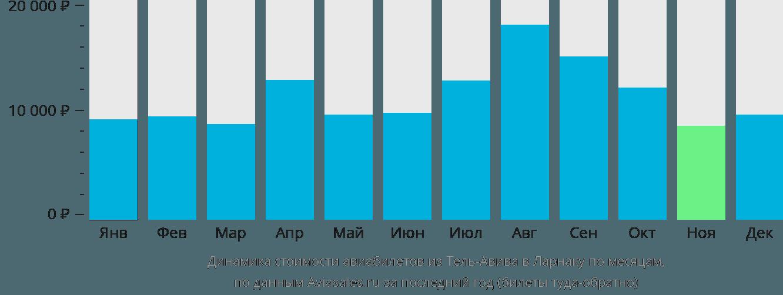 Динамика стоимости авиабилетов из Тель-Авива в Ларнаку по месяцам