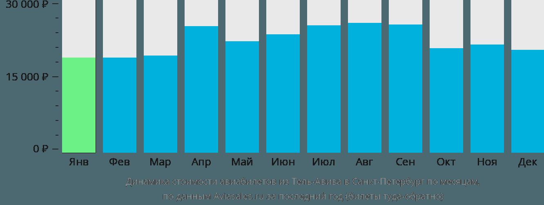 Динамика стоимости авиабилетов из Тель-Авива в Санкт-Петербург по месяцам
