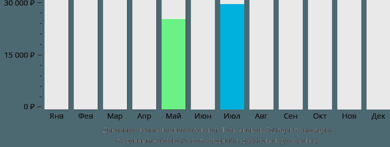 Динамика стоимости авиабилетов из Тель-Авива в Лейпциг по месяцам