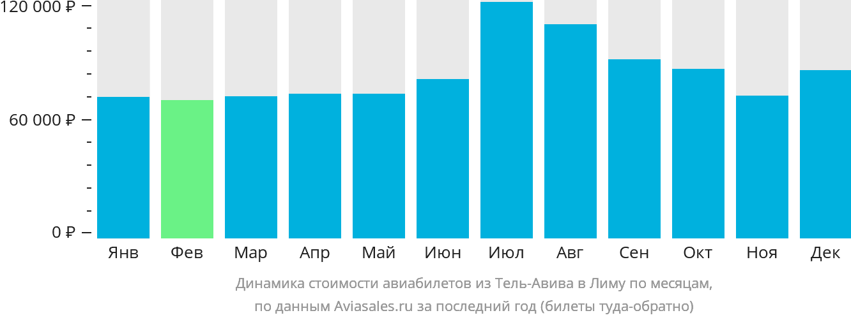 Динамика стоимости авиабилетов из Тель-Авива в Лиму по месяцам