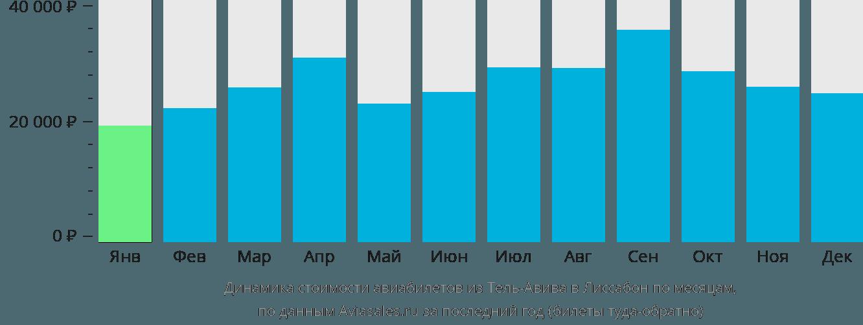 Динамика стоимости авиабилетов из Тель-Авива в Лиссабон по месяцам