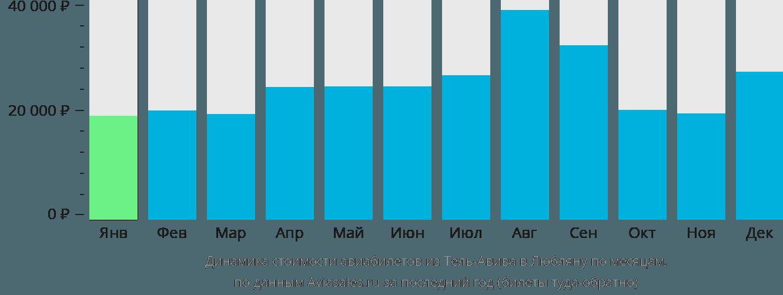 Динамика стоимости авиабилетов из Тель-Авива в Любляну по месяцам