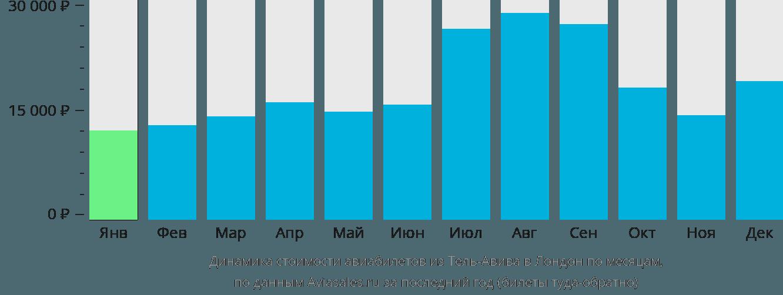 Динамика стоимости авиабилетов из Тель-Авива в Лондон по месяцам