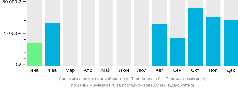 Динамика стоимости авиабилетов из Тель-Авива в Лас-Пальмас по месяцам