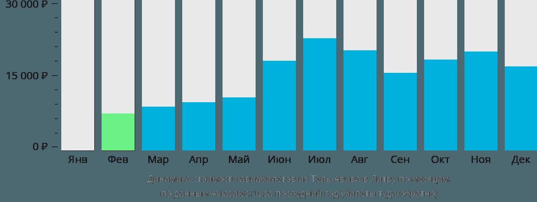 Динамика стоимости авиабилетов из Тель-Авива в Литву по месяцам