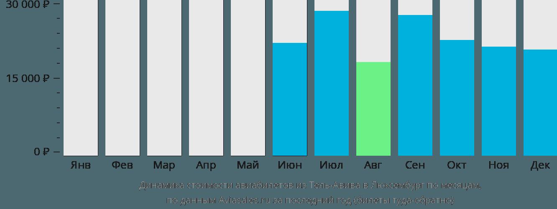 Динамика стоимости авиабилетов из Тель-Авива в Люксембург по месяцам