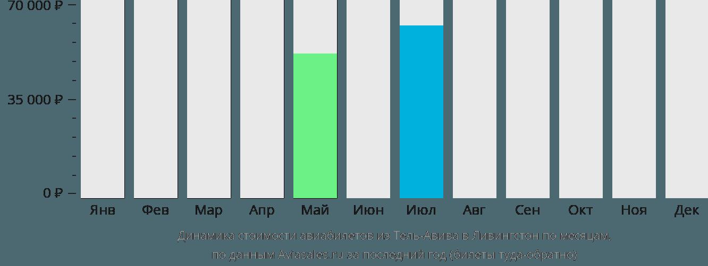 Динамика стоимости авиабилетов из Тель-Авива в Ливингстон по месяцам
