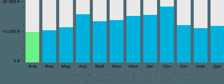 Динамика стоимости авиабилетов из Тель-Авива в Львов по месяцам