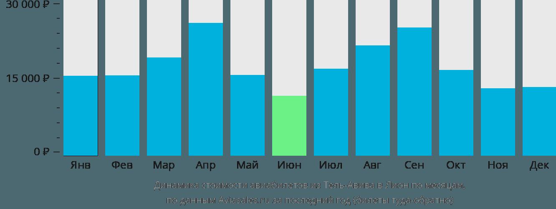 Динамика стоимости авиабилетов из Тель-Авива в Лион по месяцам