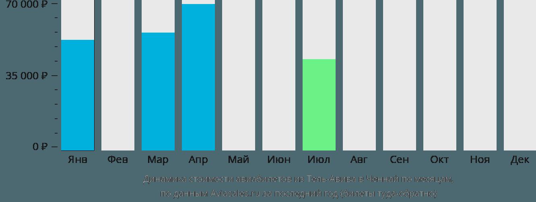 Динамика стоимости авиабилетов из Тель-Авива в Ченнай по месяцам