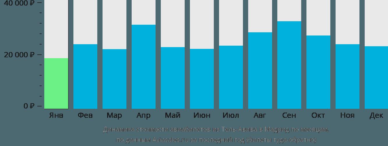 Динамика стоимости авиабилетов из Тель-Авива в Мадрид по месяцам