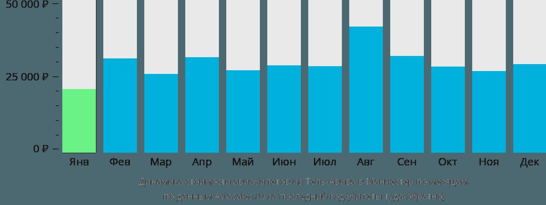 Динамика стоимости авиабилетов из Тель-Авива в Манчестер по месяцам