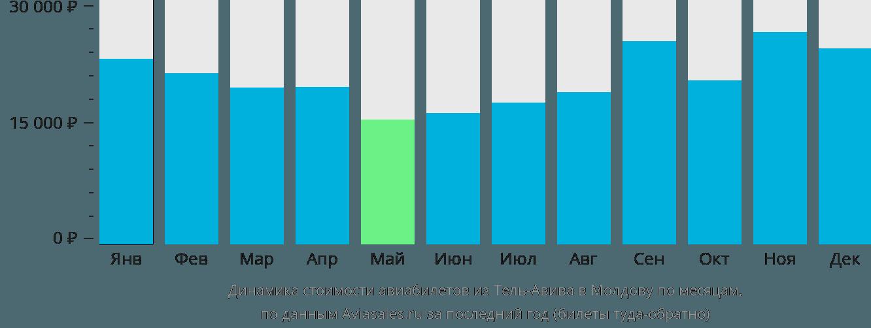 Динамика стоимости авиабилетов из Тель-Авива в Молдову по месяцам