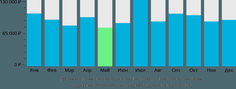 Динамика стоимости авиабилетов из Тель-Авива в Мельбурн по месяцам