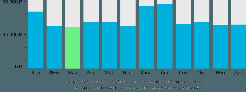 Динамика стоимости авиабилетов из Тель-Авива в Мехико по месяцам