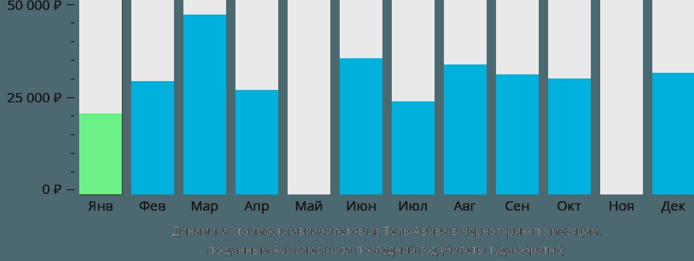 Динамика стоимости авиабилетов из Тель-Авива в Черногорию по месяцам