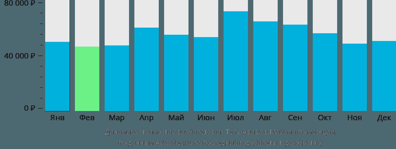Динамика стоимости авиабилетов из Тель-Авива в Майами по месяцам