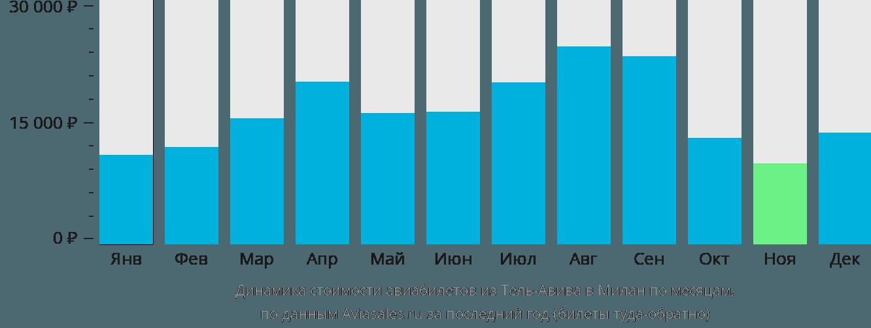 Динамика стоимости авиабилетов из Тель-Авива в Милан по месяцам