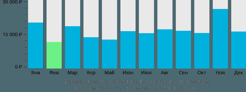 Динамика стоимости авиабилетов из Тель-Авива на Мальту по месяцам